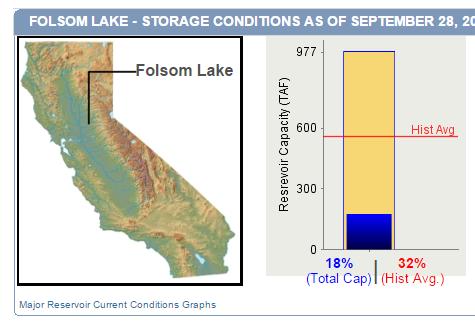 Storage data water forum for Folsom lake fishing report