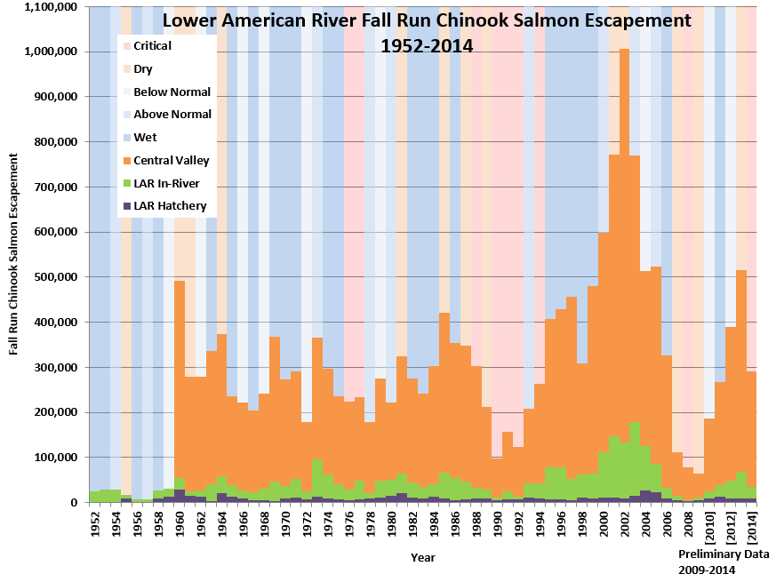 lower-american-chinook-graph-1